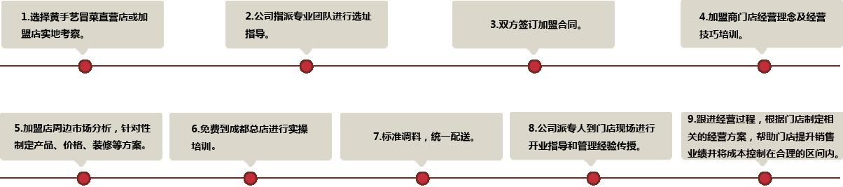 加盟流程图